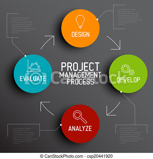 Project management process scheme concept - csp20441920