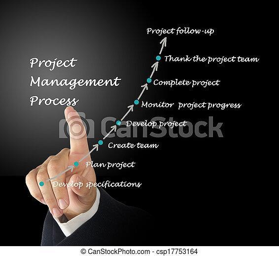 Project Management Process - csp17753164
