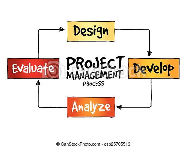 Project management process - csp25705513