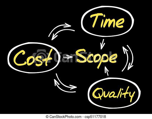 Project management process - csp51177018