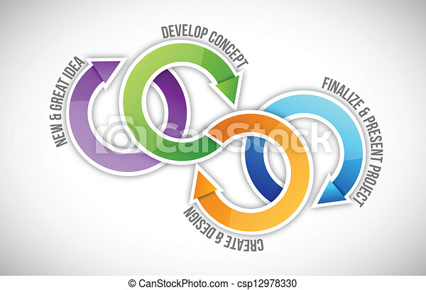 Project management steps cycle - csp12978330