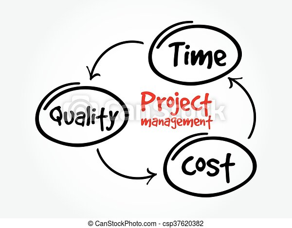 time cost and quality in project management pdf