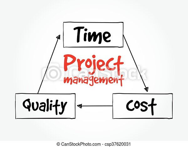 Project Management Time Cost Quality Mind Map Flowchart  Vectors