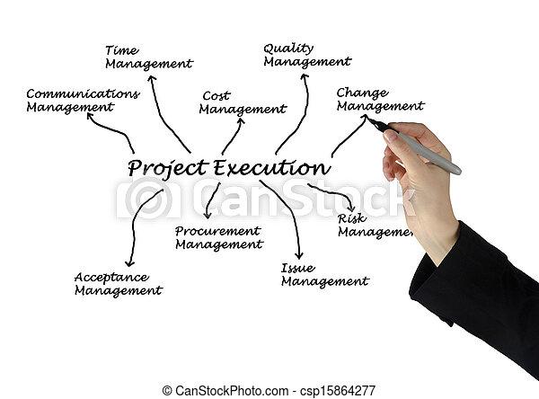 projekt, wykonanie - csp15864277