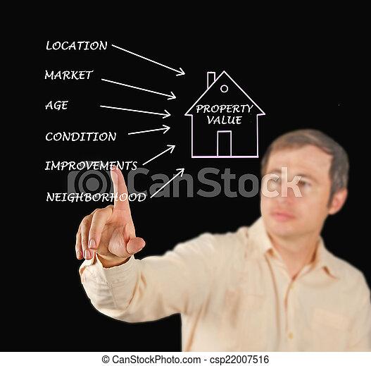 Property value - csp22007516