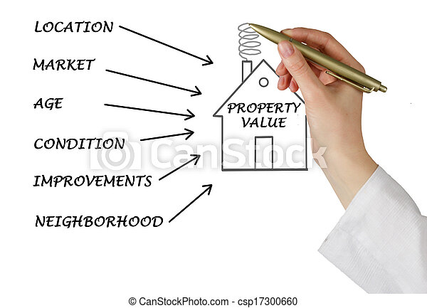 Property value - csp17300660