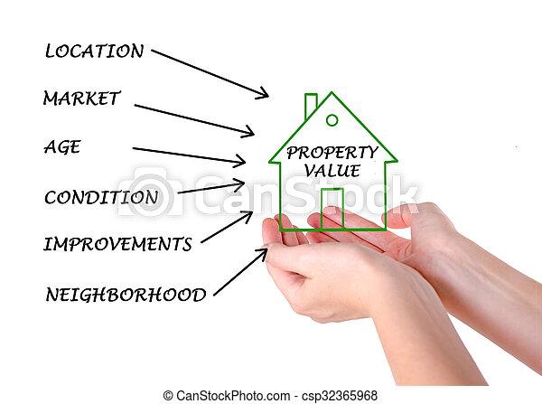 Property value - csp32365968