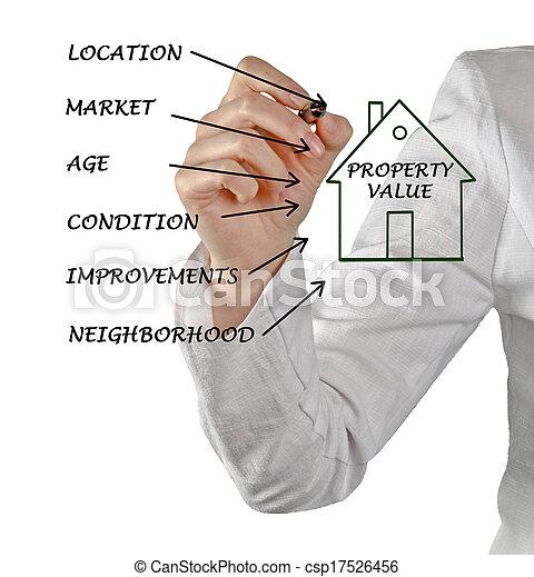 Property value - csp17526456
