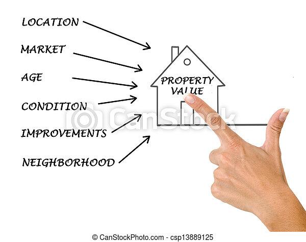 Property value - csp13889125