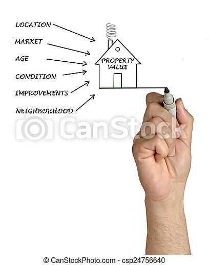 Property value - csp24756640