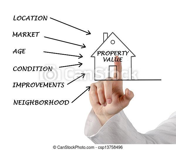 Property value - csp13758496