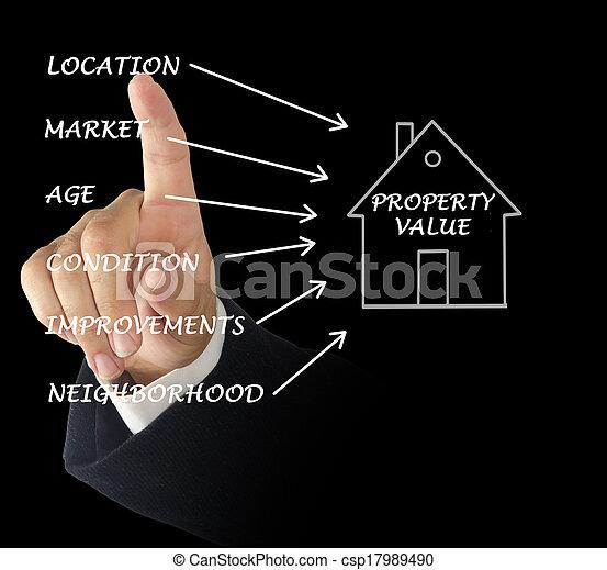 Property value - csp17989490