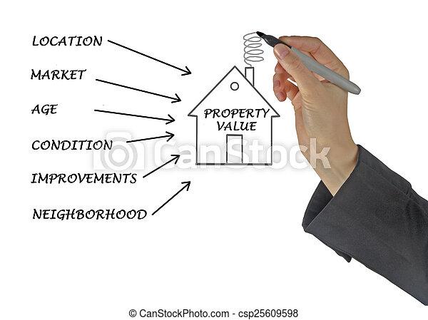 Property value - csp25609598