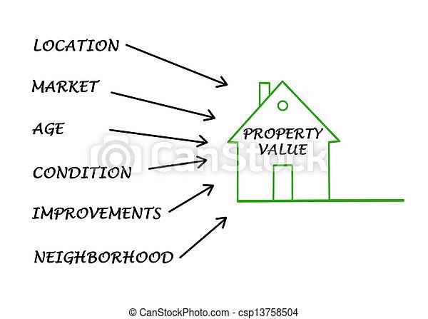 Property value - csp13758504