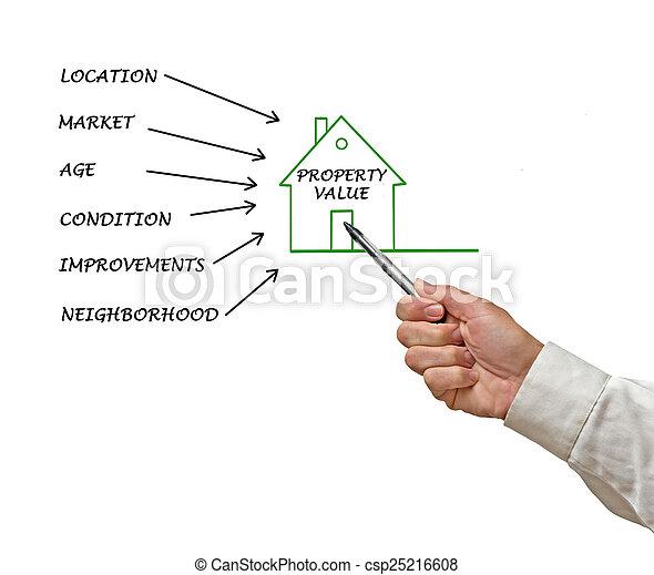 Property value - csp25216608