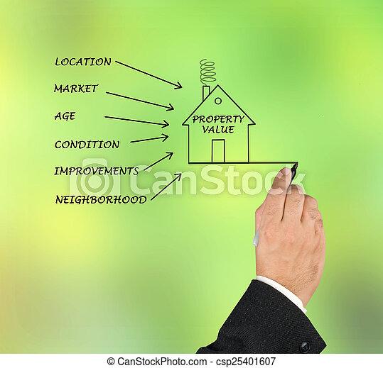 Property value - csp25401607