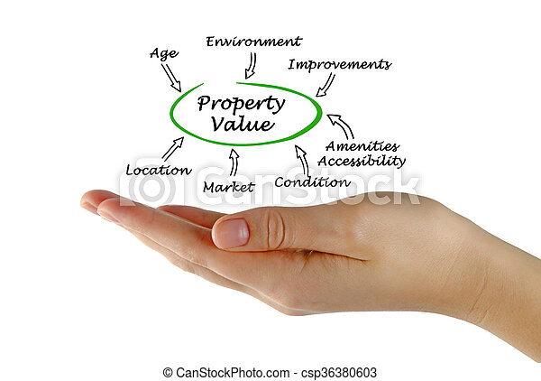 Property value - csp36380603