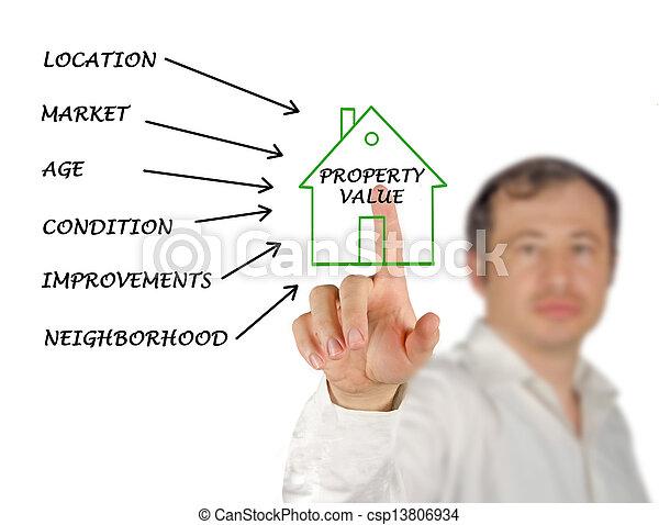Property value - csp13806934