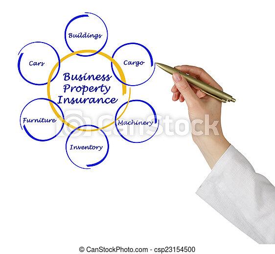 Seguro de propiedad comercial - csp23154500