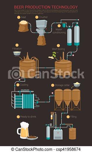 Prozess bierproduktion infographic bier oder brauen for Meine wohnung click design download