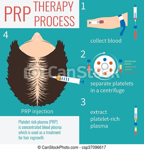 PRP injection therapy - csp37096617