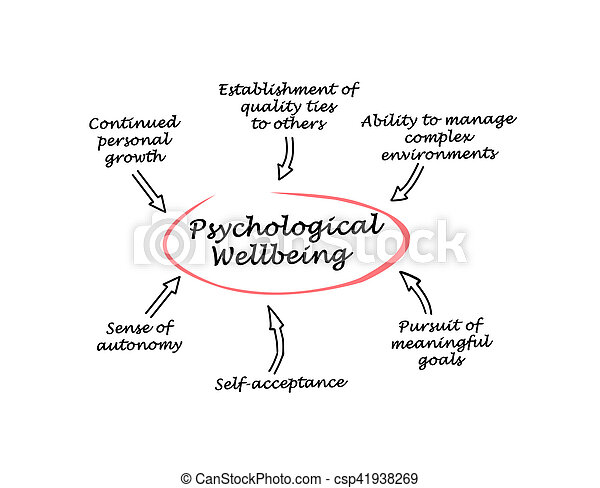 psychologiczny, wellbeing - csp41938269