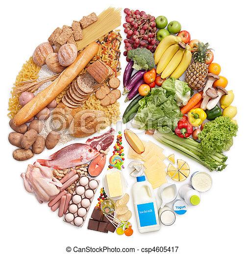 pyramide nourriture, graphique circulaire - csp4605417