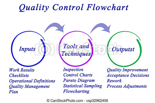 how to create a quality control plan