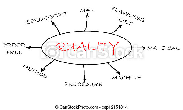 Quality Concept Flowchart Focus On Quality Related Words Canstock
