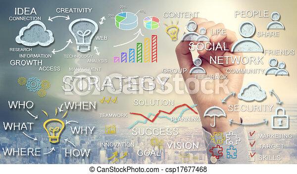 ręka, strategia, rysunek, handlowe pojęcia - csp17677468