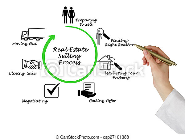 Real Estate Selling Process - csp27101388