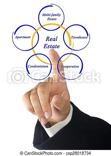 Real Estate - csp28018734