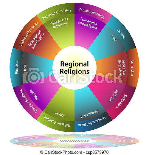 Regional Religions An Image Of A Regional Religions Pie Chart