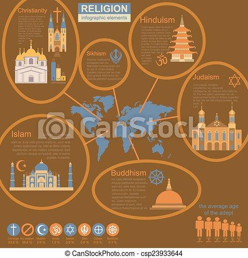 Religion infographics - csp23933644