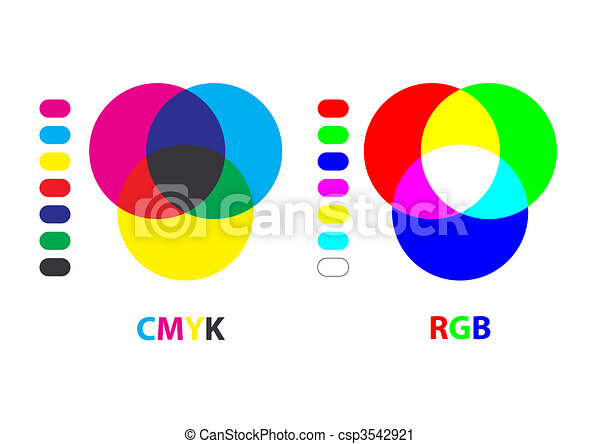 Rgbcmyk Chart Vector Chart Explaining Difference Between Cmyk And