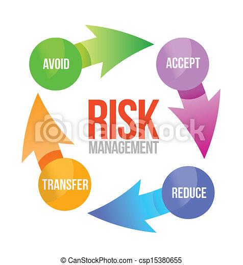 risk management cycle illustration design - csp15380655