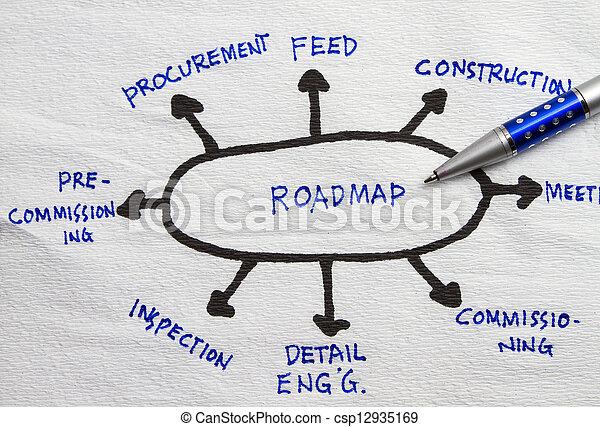 roadmap planning csp12935169