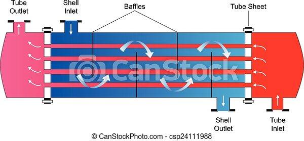 Rohr, schale, hitze, austauscher. Schale, rohr, diagramm,... Vektor ...