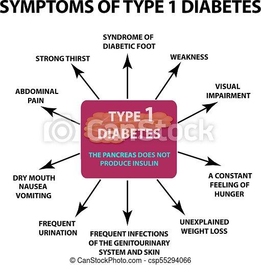 carteles de conciencia de diabetes tipo 1