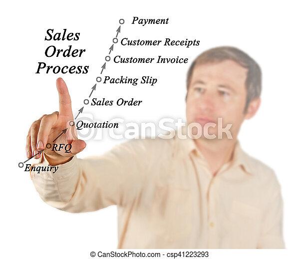 sales order processing management