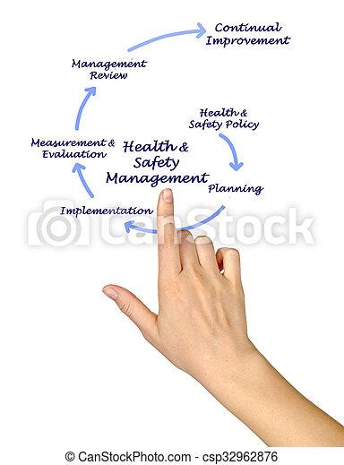 salud, dirección, seguridad, y - csp32962876