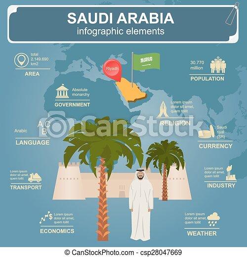 Saudi Arabia infographics - csp28047669