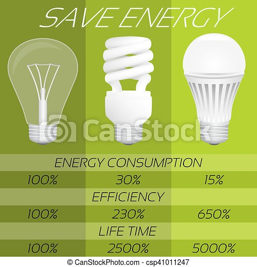 Save Energy Infographic Comparison Of Different Types Bulbs Incandescent Fluorescent And Led