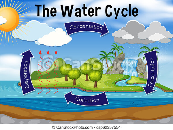 Science of water cycle - csp62357554