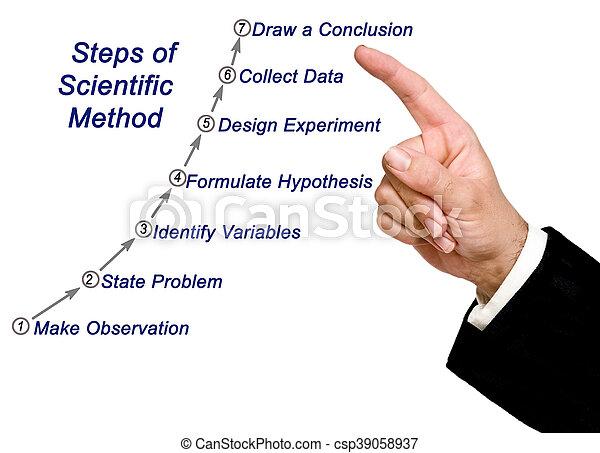 Scientific Method - csp39058937