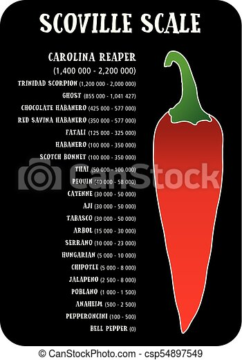Scoville pepper heat scale vector