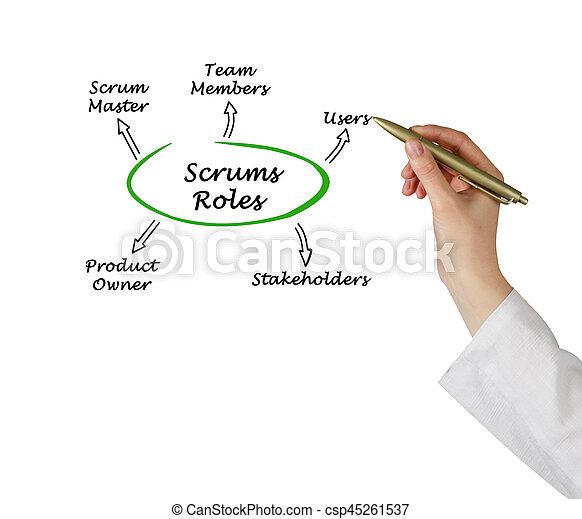 Scrums Roles - csp45261537