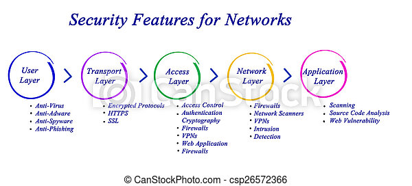 Security feature for network security feature for network csp26572366 ccuart Images