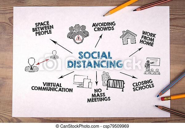 seguridad, distancing., social, medidas, covid-19, coronavirus, concepto - csp79509969