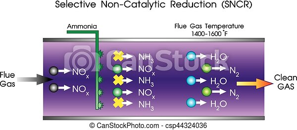 Selective Non-Catalytic Reduction - csp44324036